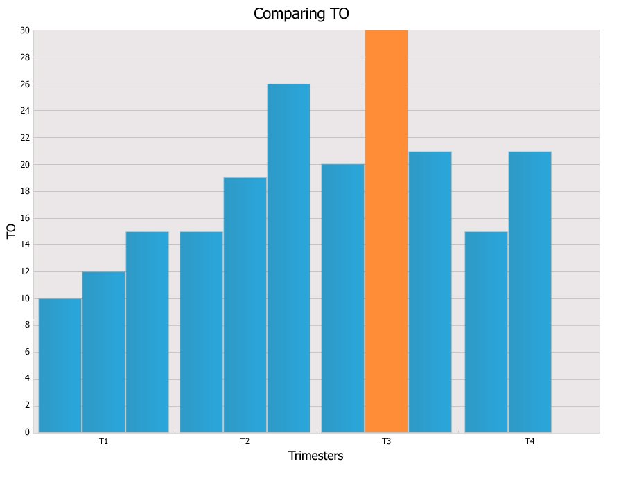 One or more bars found in the Bar chart can be identified