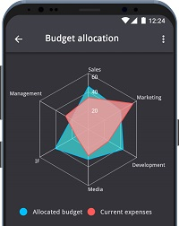 Radar chart on Android smartphone